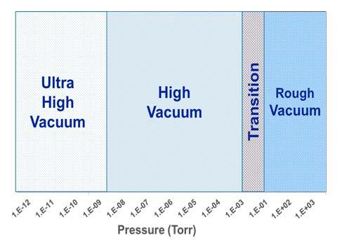 VACUUM PUMP SELECTION ROUGH VACUUM pumps are most effective when gas is