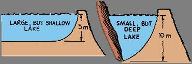 The total pressure of a liquid is density g depth plus the pressure of the atmosphere. When this distinction is important we use the term total pressure.