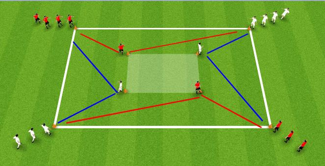 Add defender in central square to apply pressure. Turning to Shoot 1v1 Takes play in the shaded area, player can leave the shaded when 3 turns have been completed.