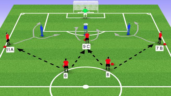 Technical Practice Red pass to black and moves through ladders and hurdles to next cone. Black passes to yellow and follows pass. Yellow dribbles to red and stops ball. Quality of pass.