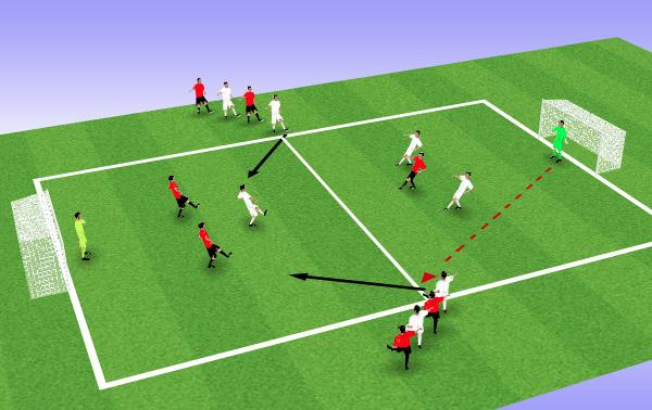 3v2 Attacking GK starts with the ball and distributes to either of the waiting wide players. They attack to create 3v2 to goal.