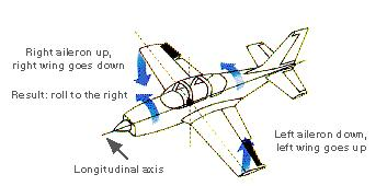 AILERONS Ailerons are hinged control surfaces attached to the trailing edge of the wing of a fixed wing aircraft Aileron is a French word meaning little wing There are two ailerons Ailerons are used