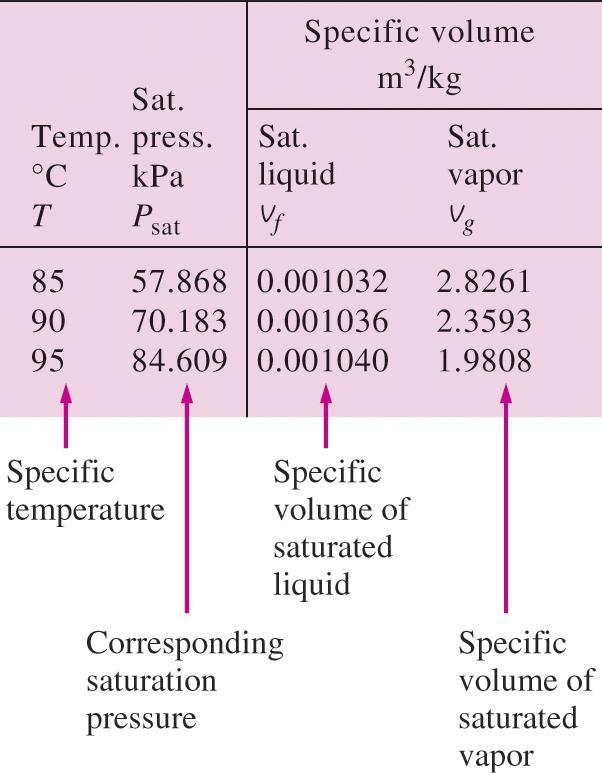 Saturated Liquid and Saturated Vapor States Table A 4: Saturation properties of water under temperature. Table A 5: Saturation properties of water under pressure.