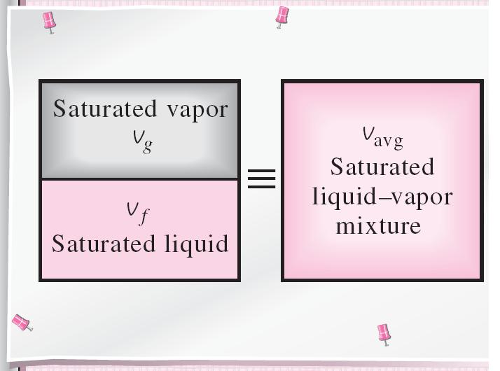 The properties of the saturated liquid are the same whether it exists alone or in a mixture with saturated vapor.