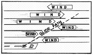 Wind shear is a major variation in wind speed and direction between