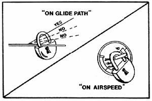 In any event, never let yourself get behind the power curve while on long final! One final point: full flaps should be used for all normal landings unless the manufacturer suggests otherwise.