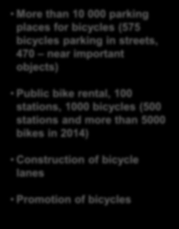 Bicycle infrastructure development More than 10 000 parking places for bicycles (575 bicycles parking in streets, 470 near important objects)