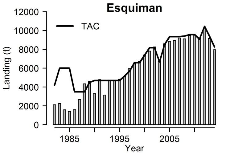 fishery (June, July and August) and the index of abundance from the DFO research survey.