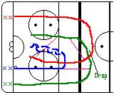 Saskatchewan Pucks Line up in three lines as shown. Blue line has the puck. One player from each line start skating forward, the blue player passes to the green player and becomes defense.