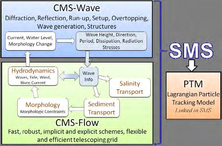 ERDC/CHL TR-12-14 6 Figure 3. CMS framework and its components.