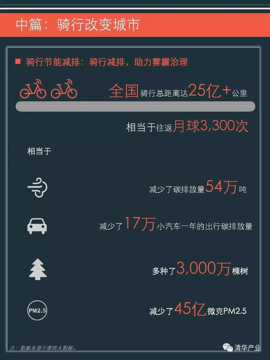 12 Figure 2: cycling reduces carbon emissions and helps with haze treatment (Tsinghua Industry 2017.