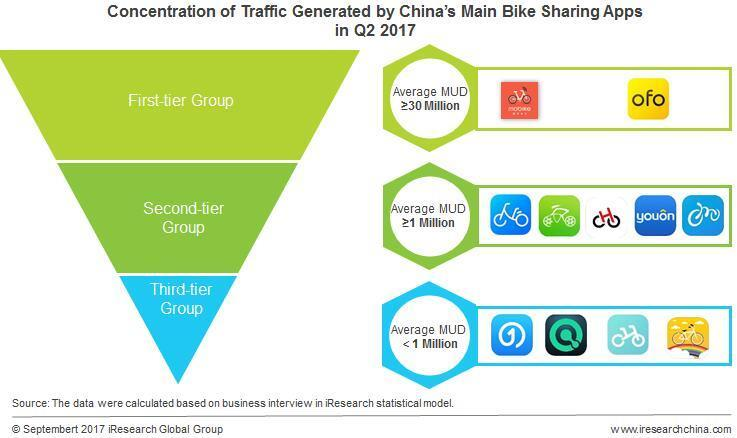 15 Figure 4: Concentration of Traffic Generated by China s Main Bike Sharing Apps in Q2 2017 (IResearch 2017.) 3.