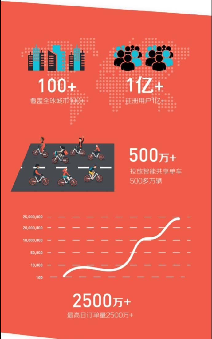 30 Figure 7: Mobike has become the world s largest intelligent bikesharing platform (Qiu 2017.