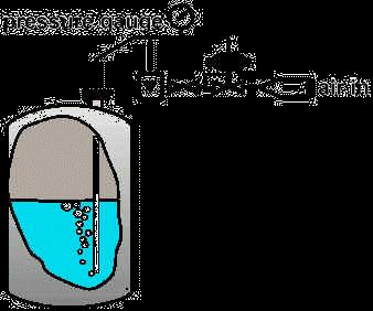 The amount of pressure required to force the air bubble out of the bottom of the tube is equal to the hydrostatic pressure at that point (i.e. the deepest point in the tank).