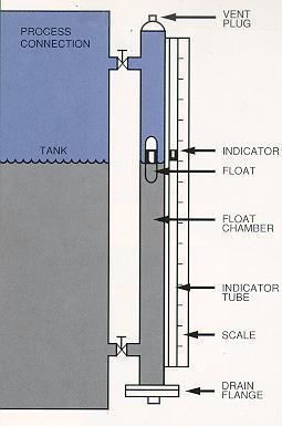 The float chamber is basically a column with process