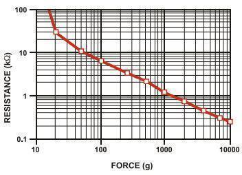 Figure 6: Resistance Vs Force [5] Therefore, when the force is extremely low the resistance of the sensor is over 100kΩ while the resistance drops with the increases of the force.
