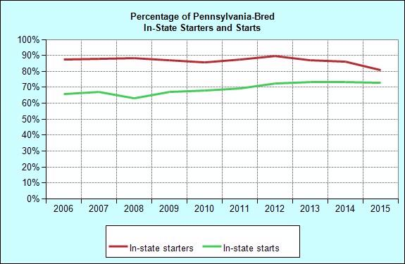 Racing Pennsylvania-Bred Starters and Starts: In-State/Out-of-State Foaling Total Starters In-State Starters of In-State Starters Total Starts In-State Starts of In-State Starts 1996 579 501 86.