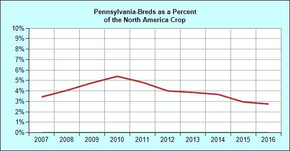 Breeding Annual Pennsylvania Registered Foal Crop Crop Pennsylvania North America of NA Crop 1996 846 35,366 2.4 1997 898 35,143 2.6 1998 918 36,021 2.5 1999 978 36,929 2.6 2000 923 37,755 2.