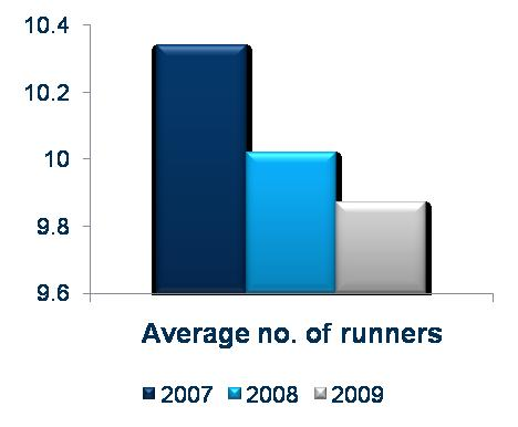 Weakness in horseracing this year Average number of runners per race and over-round per
