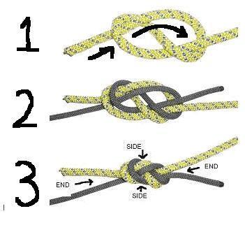 (4) FIGURE EIGHT BEND. (a) Purpose: To join the ends of two ropes up to a 5-mm diameter difference. Grasp the top of a 2-foot bight.
