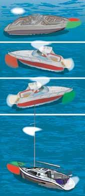 8 State Law 1. Power-Driven Vessels Less Than 65.6 Feet Less than 39.4 feet long only The red and green lighting must conform to the illustration above.