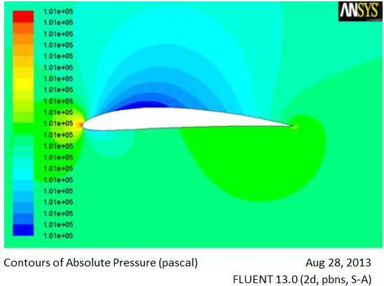 Hence the results are validated with the experimental work. Fig.10. Absolute Pressure Contour at 3 0 AoA Fig.7. Velocity Magnitude Contour at 6 0 AoA Fig.11. Absolute Pressure Contour at 6 0 AoA.
