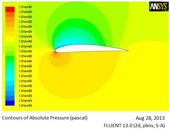 Absolute Pressure Contour at 1 0 AoA 1) The coefficient of Lift and drag is calculated for wind turbine blade for the different angle of attack 0 to 6.