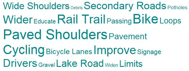 More dedicated mountain biking trails (2 responses) Allowing cycling over Kennisis Dam (3 responses) From resident responses, a word cloud was created that demonstrates the emphasis on the need for