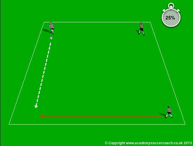 Week 6-7 & 8 year olds - Dribbling Red Light, Green Light Hard Turn - They perform a J Cut (Cut Back) Cross-roads - they perform a scissors Scissors Avoiding Collision Players are placed equally in
