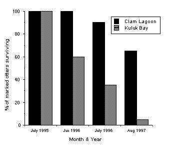 Part 2: more information Dr. Estes and his group hypothesized that increased predation by killer whales was the cause of the sea otter decline.