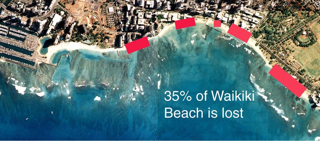 Over 50% of Waikiki Beach is lost!