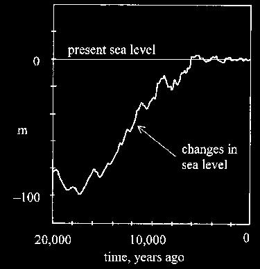Sea Level Summary Sea level is rising! Sea level fell from ~125 Ka to ~20 Ka due to ice buildup.