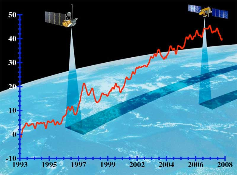 The rate of global sea level rise has more than doubled from the average of the 20 th Century. 20 th century = 1.