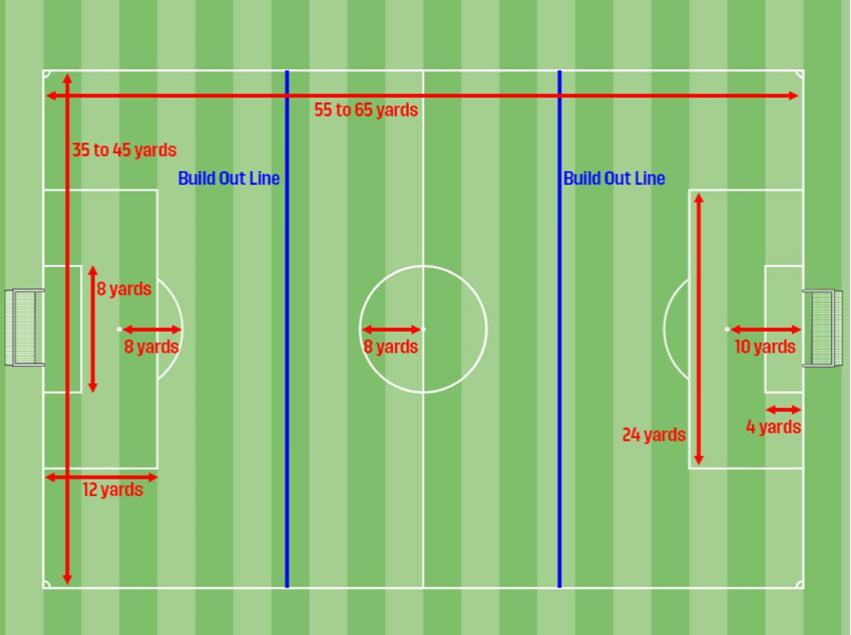 BUILD OUT LINE DIAGRAM NO HEADING RULE If a player, who is competing in 11U games or younger, deliberately heads the ball in a game, the referee will award an indirect free kick to the opposing team
