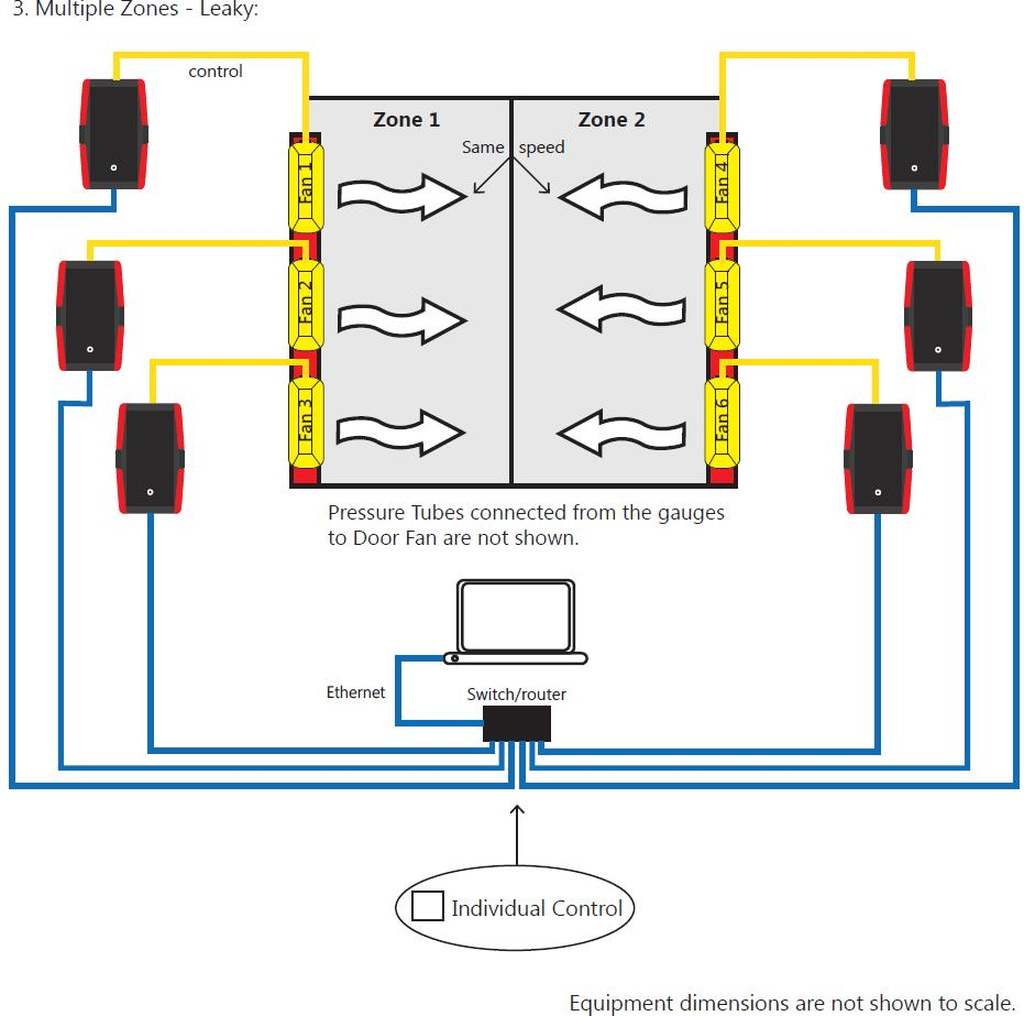 5.3 Multiple Zones (Leaky), multiple fans per zone Testing multiple zones can require multiple fans on each separate zone. These zones can be adjacent rooms or separate floors.