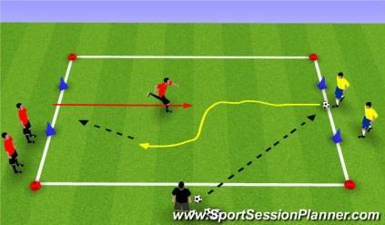 The coach is the ball master; he/she will serve the ball to any player. Start with 1v1, then 2v1 and end with 3v2. Variation: Goal scored after a combination play is worth 10 points.