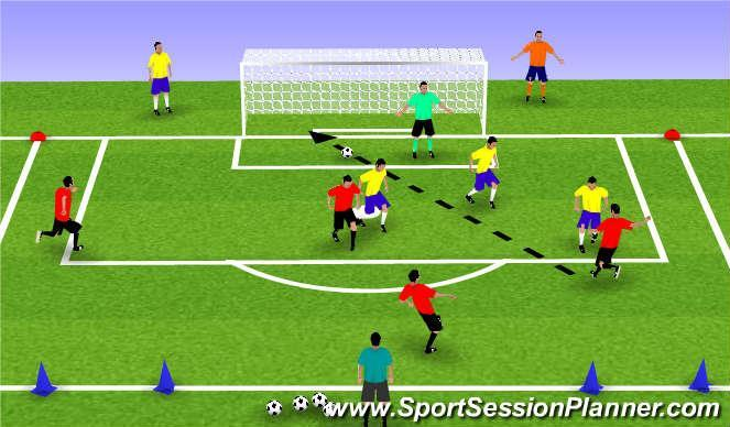 Topic: Attacking to Finish Scoring Opportunities Objective: To improve the player s ability to finish scoring opportunities Stage Organization Diagram Guided Questions I 2v1+1 to Small Goals: In a