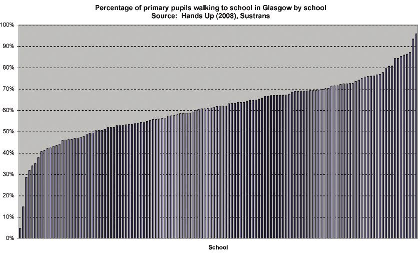 FINDINGS SERIES 29 BRIEFING PAPER Half of pupils driving or being driven view the car as the most convenient method of getting to school.