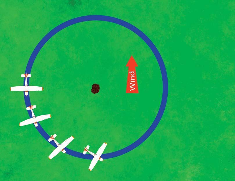 7-18 Rod Machado s How to Fly an Airplane Handbook As you approach the upwind point of the circle (the 270 degree turn point), as shown in