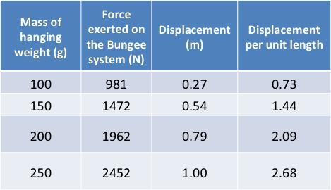 between the number of cords in the system and the stiffness, or resistance, of the bungee system. Table 1: Measurements for a System of One Bungee Cord.