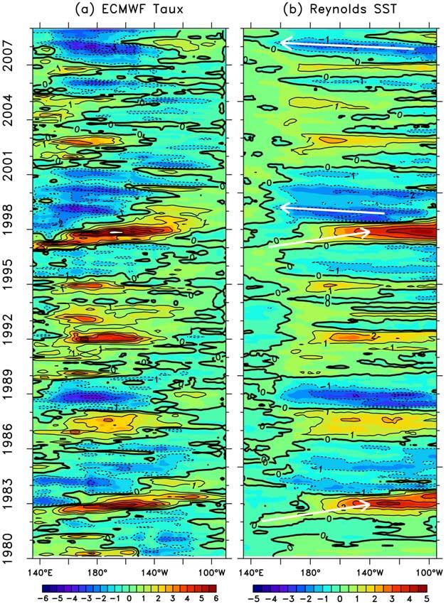 Figure 1. Monthly anomalies of (a) zonal wind stress and (b) SST averaged between 2 N 2 S beginning January 1980. Anomalies have been smoothed with a 1-2-1 filter in time. Contour Interval is 0.