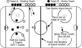 NOVICE (8 YEARS OLD) GAME FORMAT HALF-ICE Effective 2019-20 TEAM FORMAT: Two Team Model GAME FORMAT: 4 V 4 plus Goaltenders GAME LENGTH: Two 22 minute halves (44 minutes) OFFICIALS: 1 or 2 per game