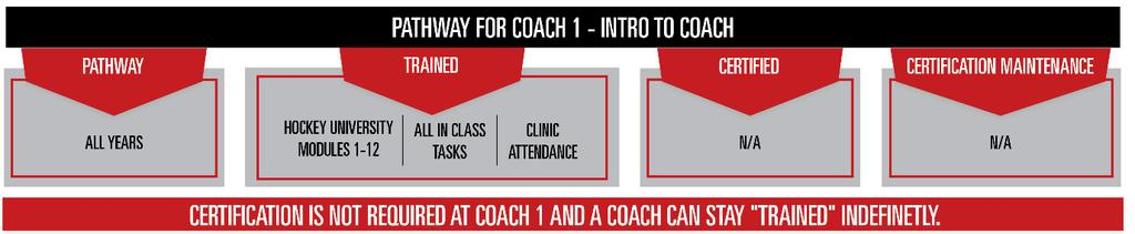 COACH EDUCATION Coach 1-Intro to Coach The NCCP Coach 1 - Intro to Coach clinic is tailored for the coach who will be coaching at the Initiation, Tyke of Novice age groups.