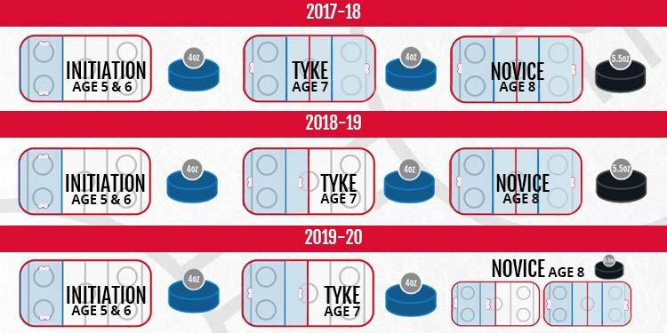 Effective 2017-18 - Game play for the Initiation age-group (5 & 6 year-olds) will be Cross-Ice 2. Effective 2018-19 - Game play for the Tyke age-group (7 year-olds) will be Half-Ice.