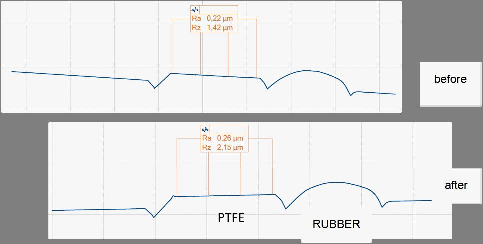 An analysis of the shape of the profile shows that the width of the PTFE ring has increased slightly (about 0.1 mm) and the position of the rubber ring relative to the PTFE ring has changed.