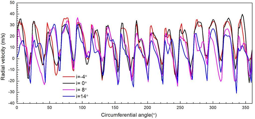 Fig 3. Chart of radial velocity and circumferential angle at different attack angles.