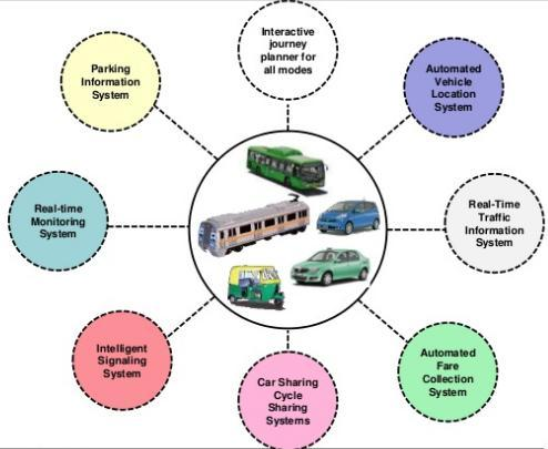 16 Best Strategies and Approaches in Delhi Smart Transport System & Enforcement: Smart Transport Systems like ITS, have long been the backbone of all