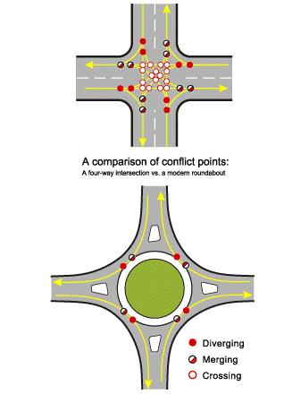 Benefits of Roundabouts Driver Safety: Recent studies show reductions of ~37 percent in total crashes and ~75 percent in injury crashes at intersections that have been converted to roundabouts.