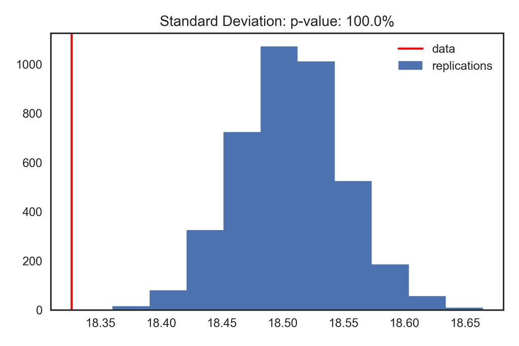 Replicate y i using 4,000 simulations of θ i, and compare test quantities computed on