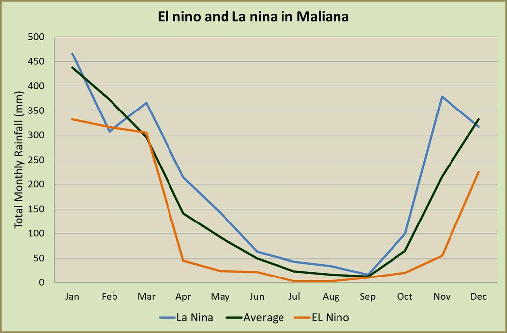 Maliana: Note the early start to the dry